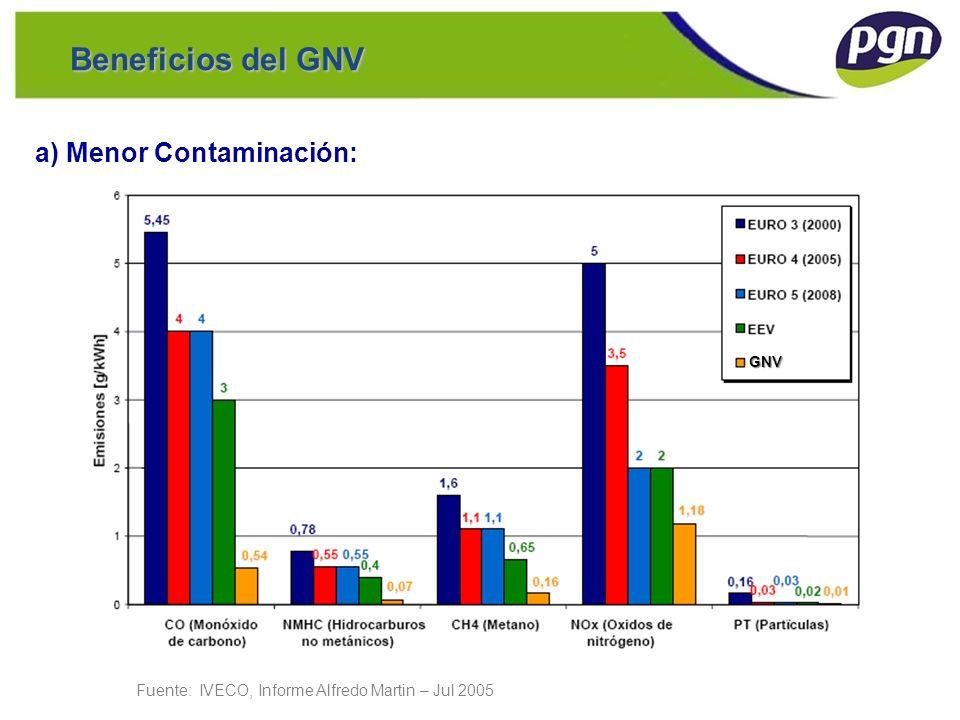 Beneficios del GNV a) Menor Contaminación: GNV