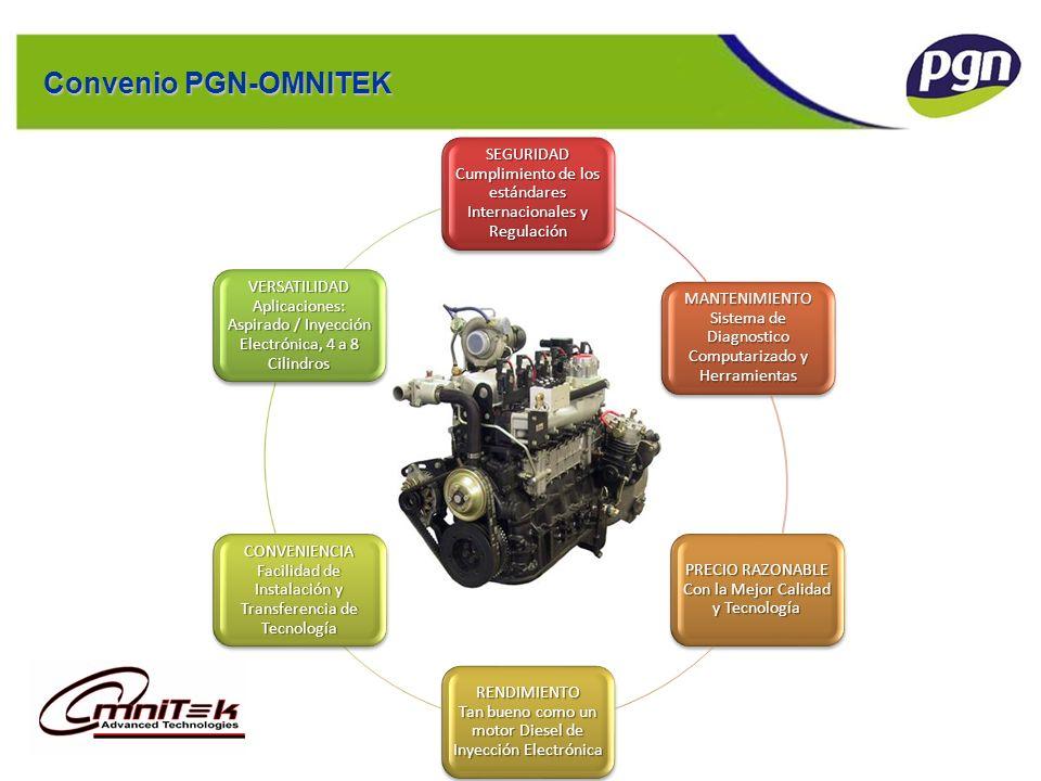 Ejemplo de Estructura: EUFASA Convenio PGN-OMNITEK
