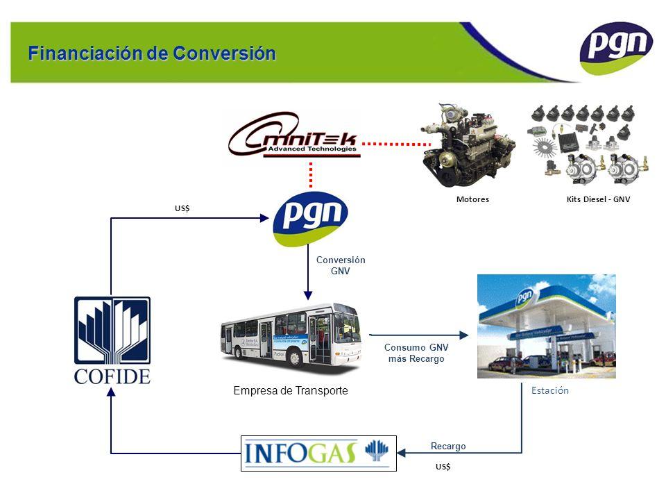 Ejemplo de Estructura: EUFASA Financiación de Conversión