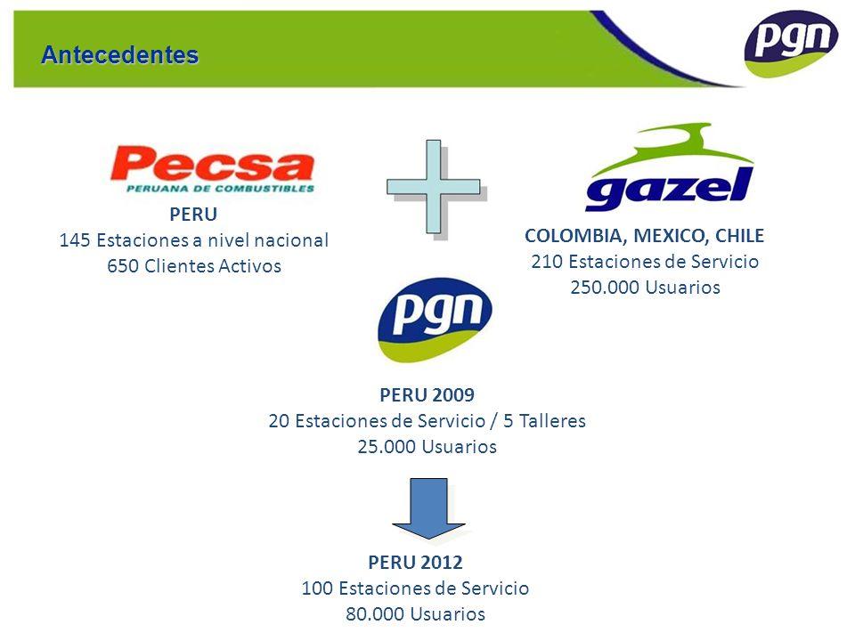 Antecedentes PERU 145 Estaciones a nivel nacional