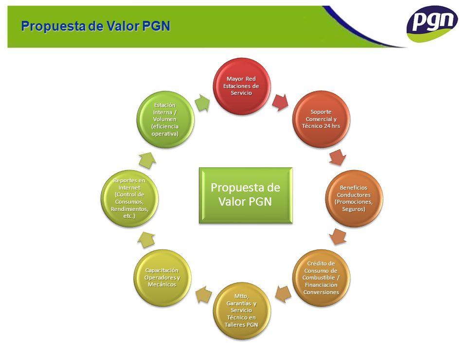 Propuesta de Valor PGN Propuesta de Valor PGN