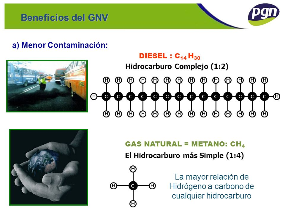 GAS NATURAL = METANO: CH4