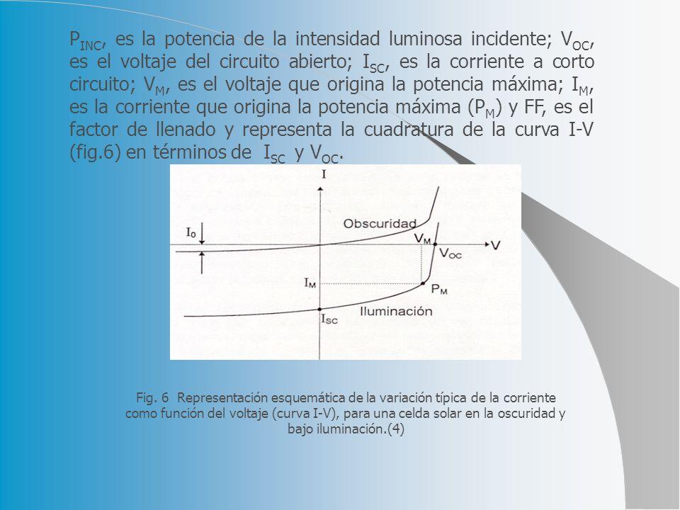PINC, es la potencia de la intensidad luminosa incidente; VOC, es el voltaje del circuito abierto; ISC, es la corriente a corto circuito; VM, es el voltaje que origina la potencia máxima; IM, es la corriente que origina la potencia máxima (PM) y FF, es el factor de llenado y representa la cuadratura de la curva I-V (fig.6) en términos de ISC y VOC.