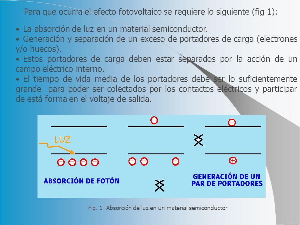 Para que ocurra el efecto fotovoltaico se requiere lo siguiente (fig 1):