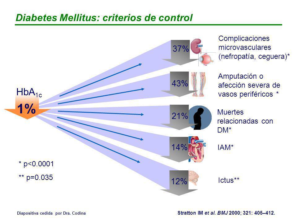 Diapositiva cedida por Dra. Codina