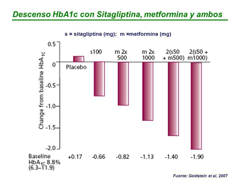 Descenso HbA1c con Sitagliptina, metformina y ambos