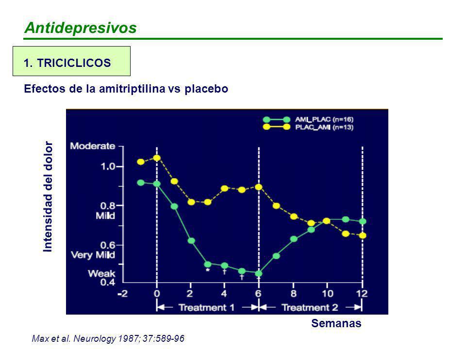 Antidepresivos 1. TRICICLICOS Efectos de la amitriptilina vs placebo