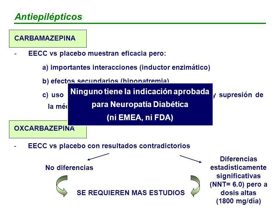 Antiepilépticos CARBAMAZEPINA. EECC vs placebo muestran eficacia pero: a) importantes interacciones (inductor enzimático)