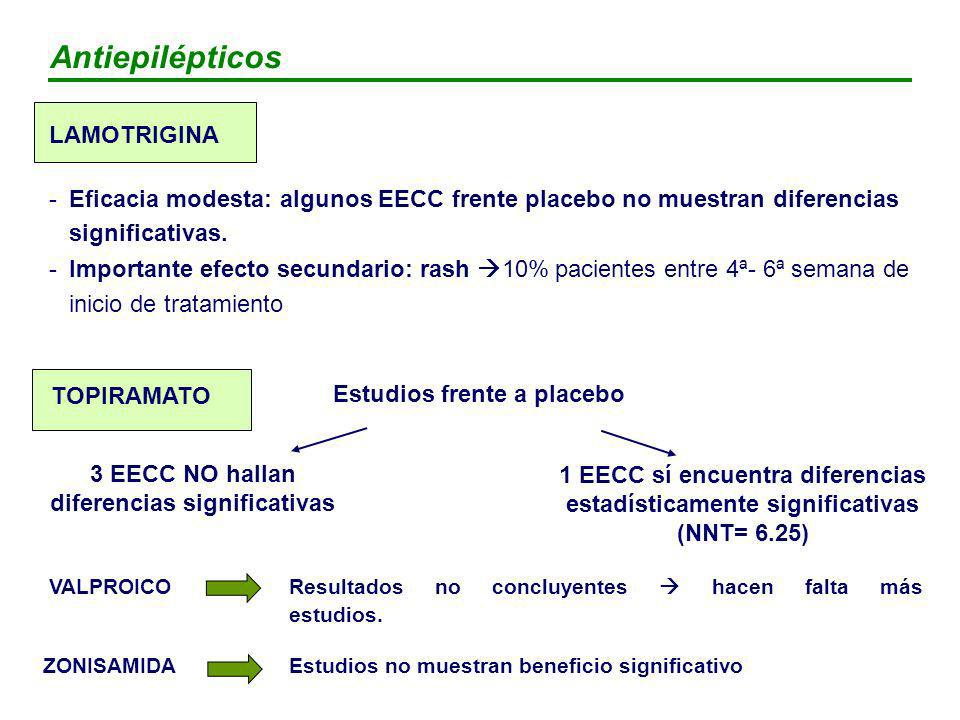 Estudios frente a placebo 3 EECC NO hallan diferencias significativas