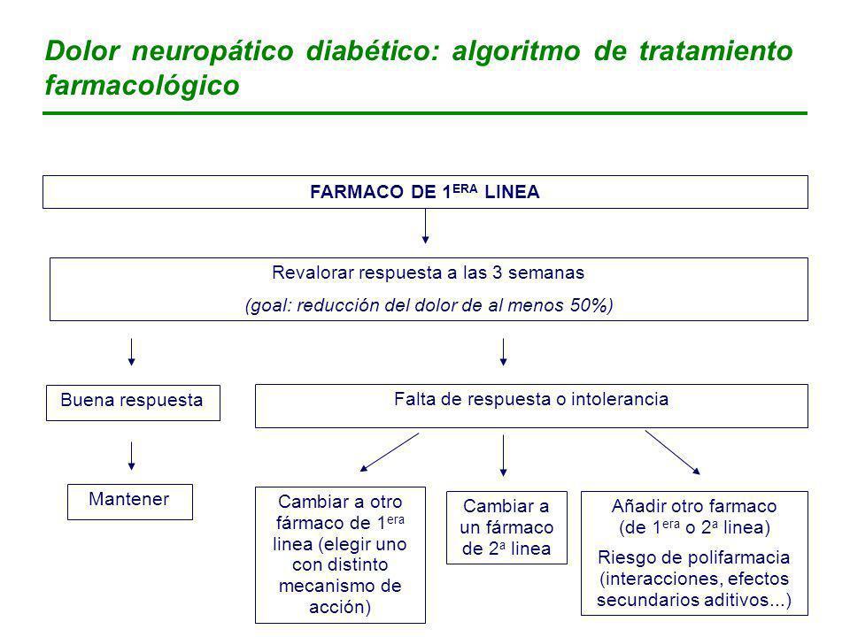 Dolor neuropático diabético: algoritmo de tratamiento farmacológico