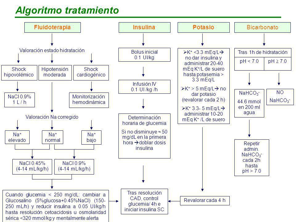Algoritmo tratamiento