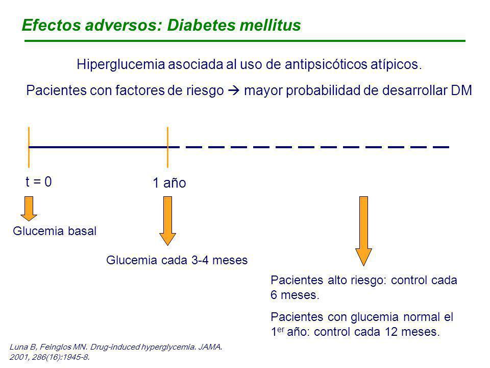 Hiperglucemia asociada al uso de antipsicóticos atípicos.