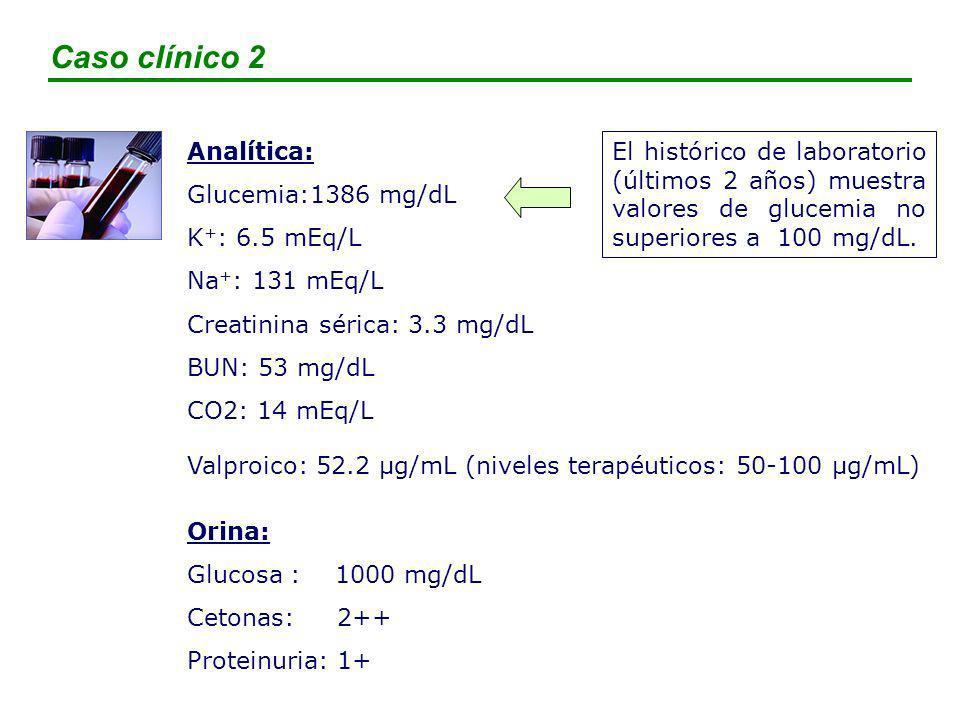 Caso clínico 2 Analítica: Glucemia:1386 mg/dL K+: 6.5 mEq/L