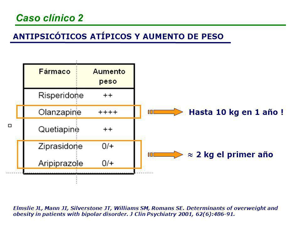Caso clínico 2  2 kg el primer año