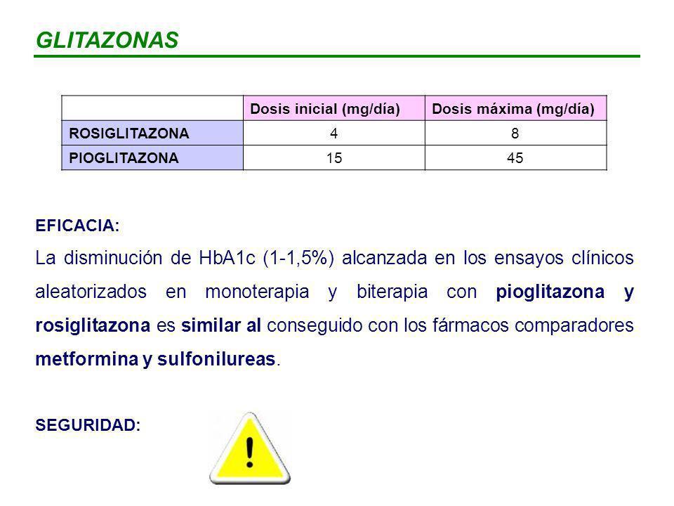 GLITAZONAS Dosis inicial (mg/día) Dosis máxima (mg/día) ROSIGLITAZONA. 4. 8. PIOGLITAZONA. 15.