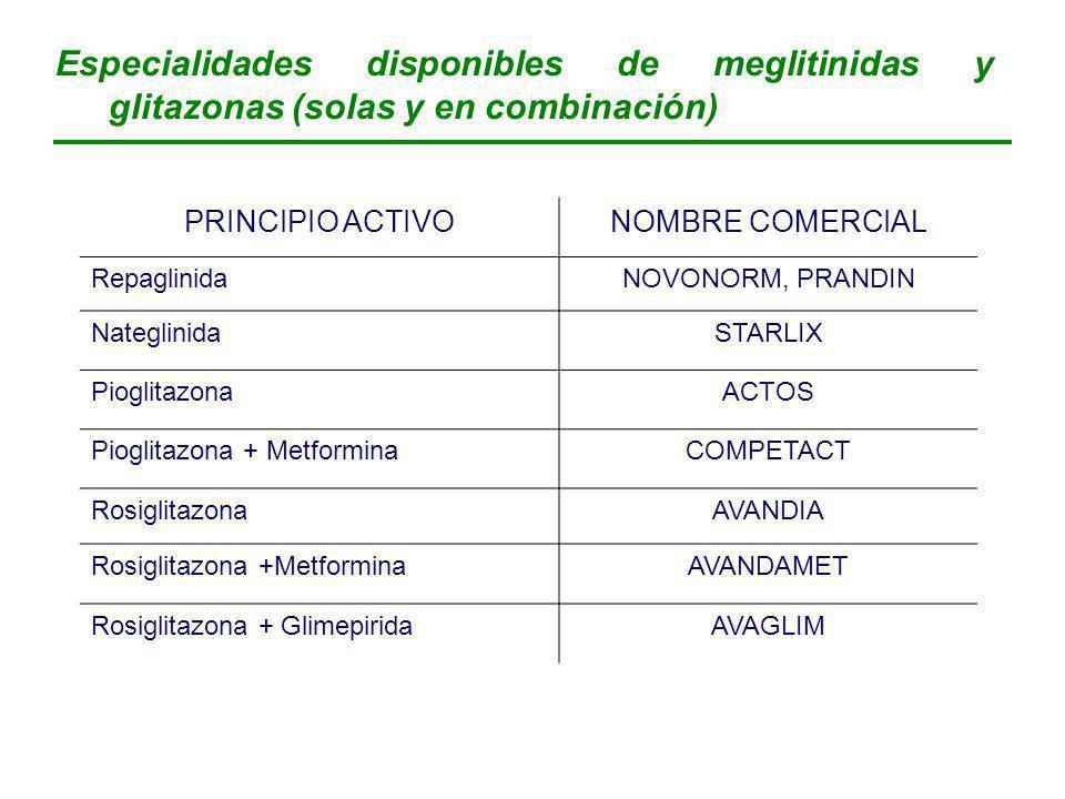 Especialidades disponibles de meglitinidas y glitazonas (solas y en combinación)