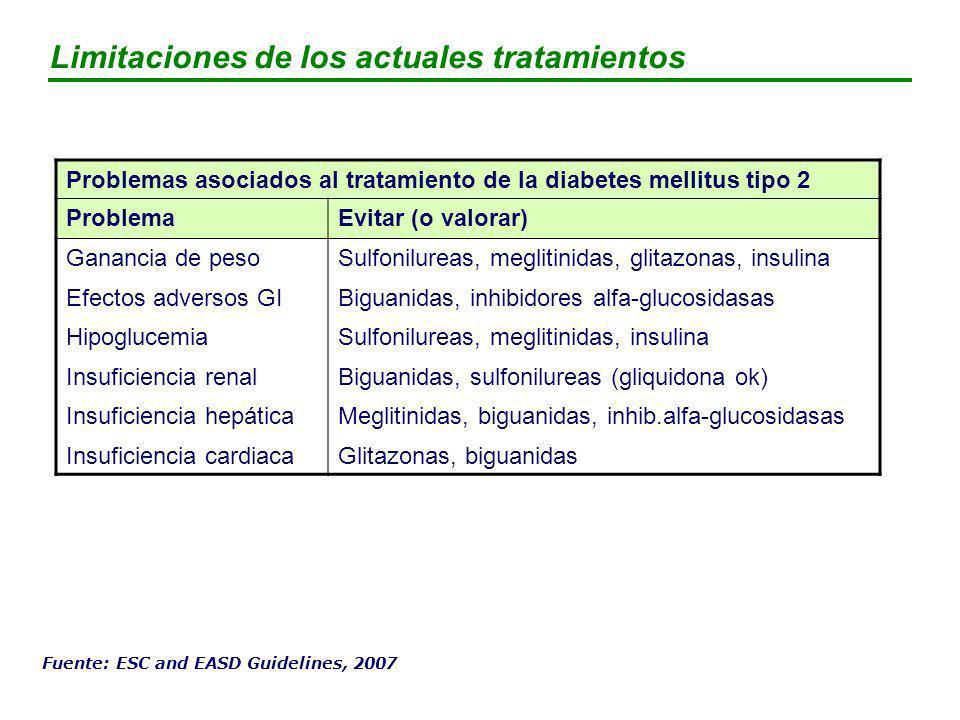 Limitaciones de los actuales tratamientos