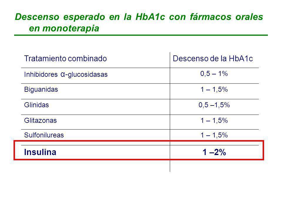 Descenso esperado en la HbA1c con fármacos orales en monoterapia