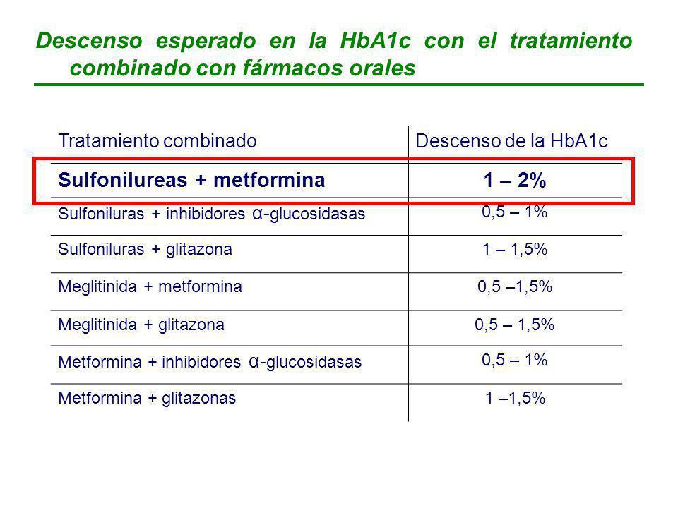 Descenso esperado en la HbA1c con el tratamiento combinado con fármacos orales