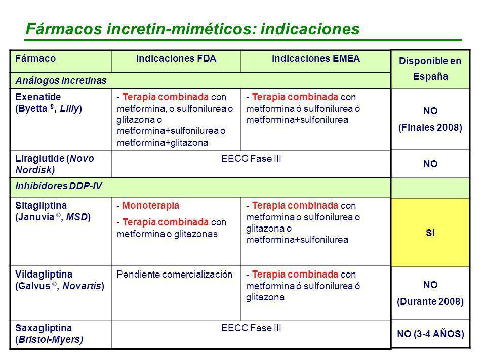 Fármacos incretin-miméticos: indicaciones
