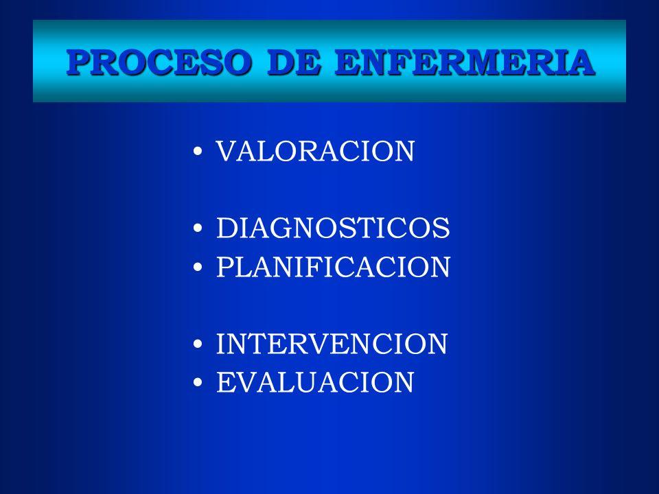 PROCESO DE ENFERMERIA VALORACION DIAGNOSTICOS PLANIFICACION