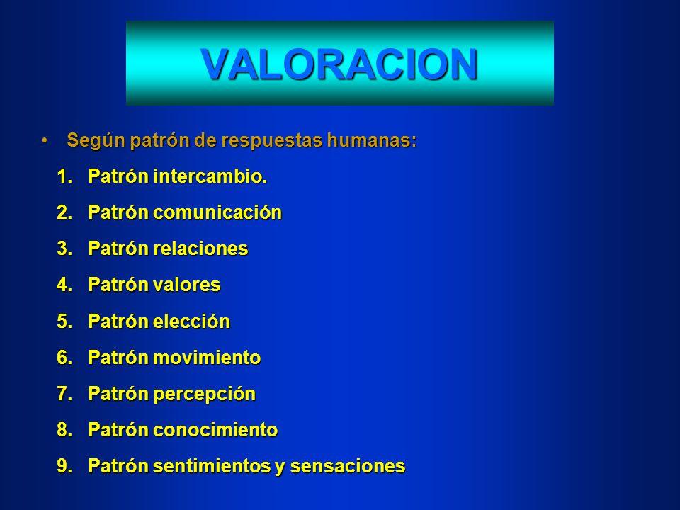 VALORACION Según patrón de respuestas humanas: 1. Patrón intercambio.