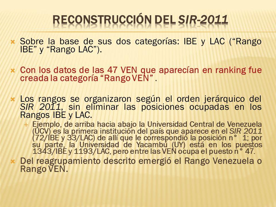 Reconstrucción del SIR-2011