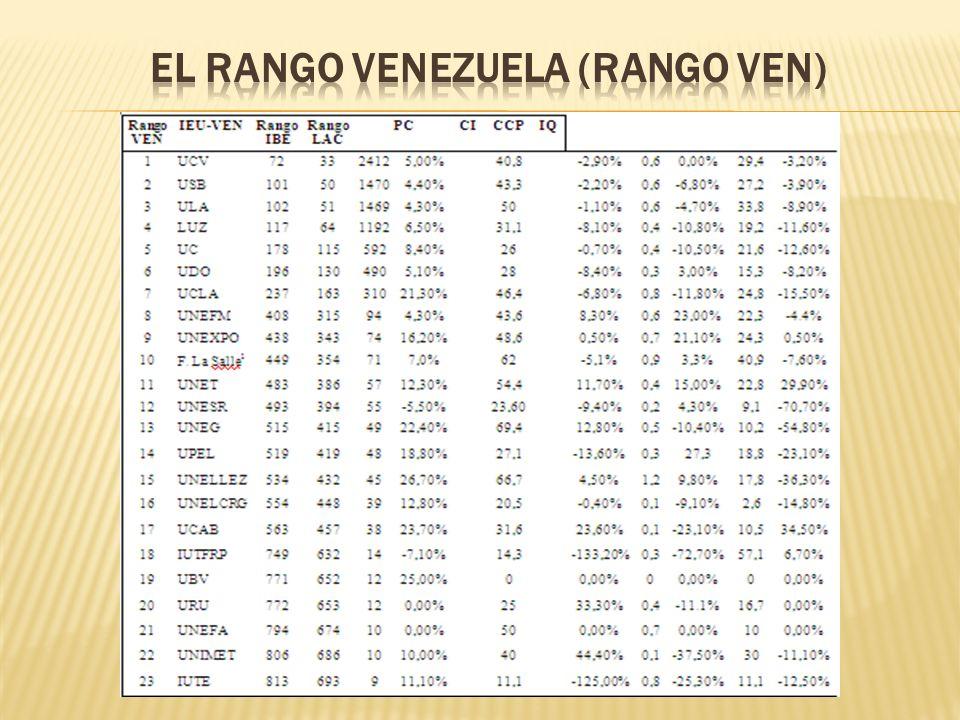 El Rango Venezuela (Rango VEN)