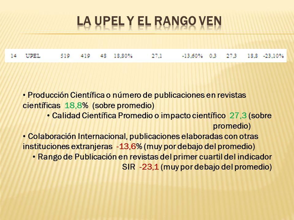 La UPEL y el Rango VEN Producción Científica o número de publicaciones en revistas científicas 18,8% (sobre promedio)