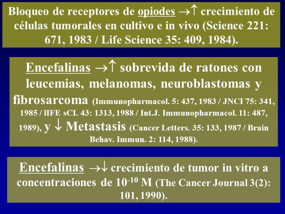 Bloqueo de receptores de opiodes  crecimiento de células tumorales en cultivo e in vivo (Science 221: 671, 1983 / Life Science 35: 409, 1984).
