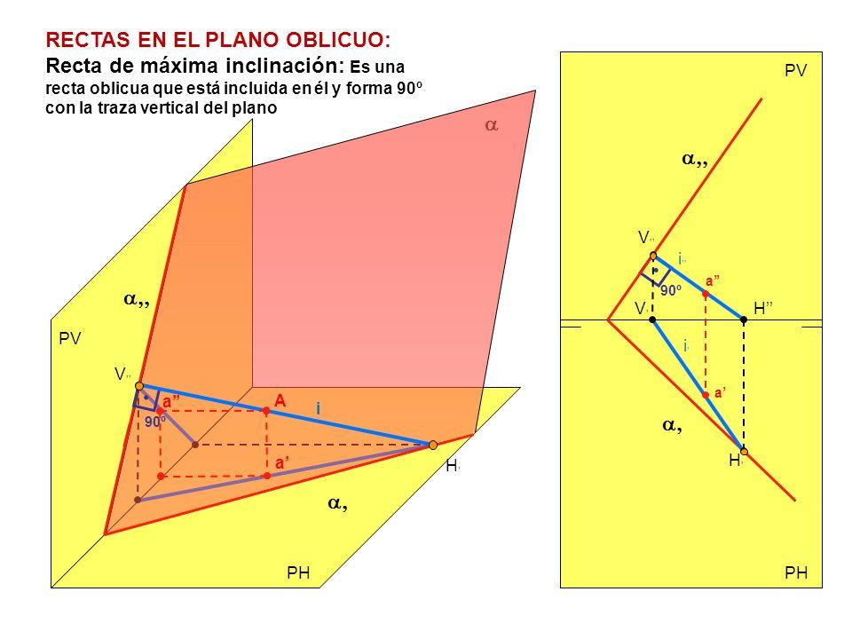 RECTAS EN EL PLANO OBLICUO: