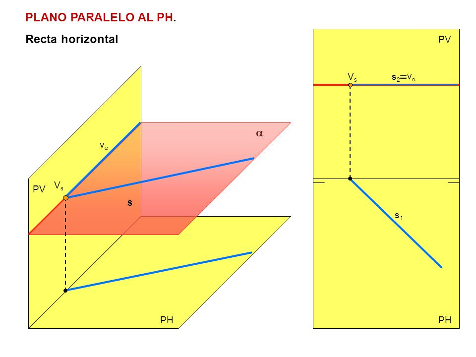 PLANO PARALELO AL PH. Recta horizontal a PV Vs s2 va va Vs PV s s1 PH