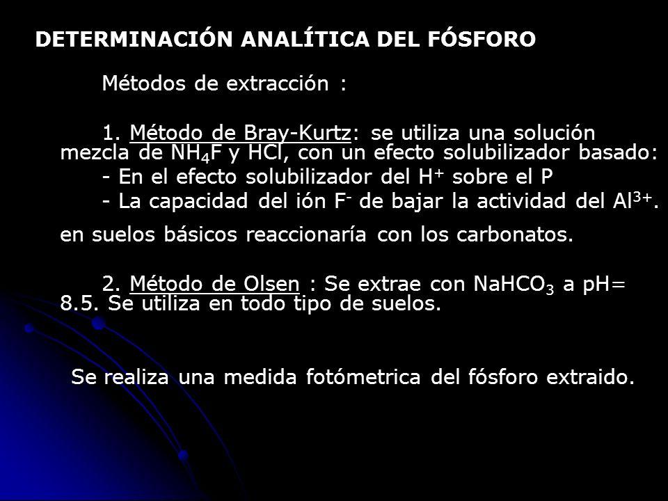 DETERMINACIÓN ANALÍTICA DEL FÓSFORO