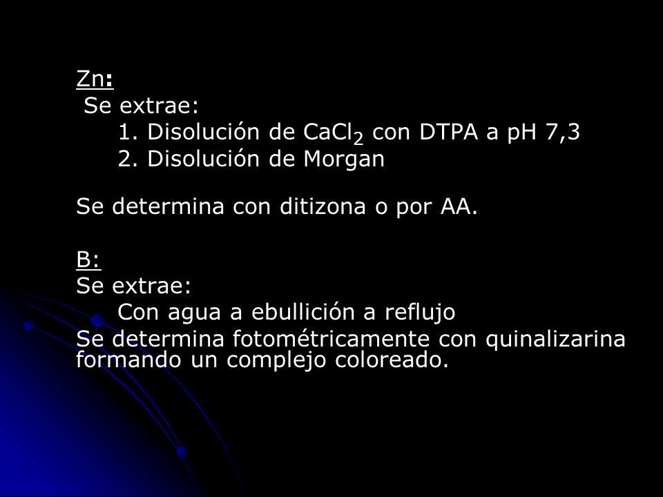 Zn: Se extrae: 1. Disolución de CaCl2 con DTPA a pH 7,3. 2. Disolución de Morgan. Se determina con ditizona o por AA.