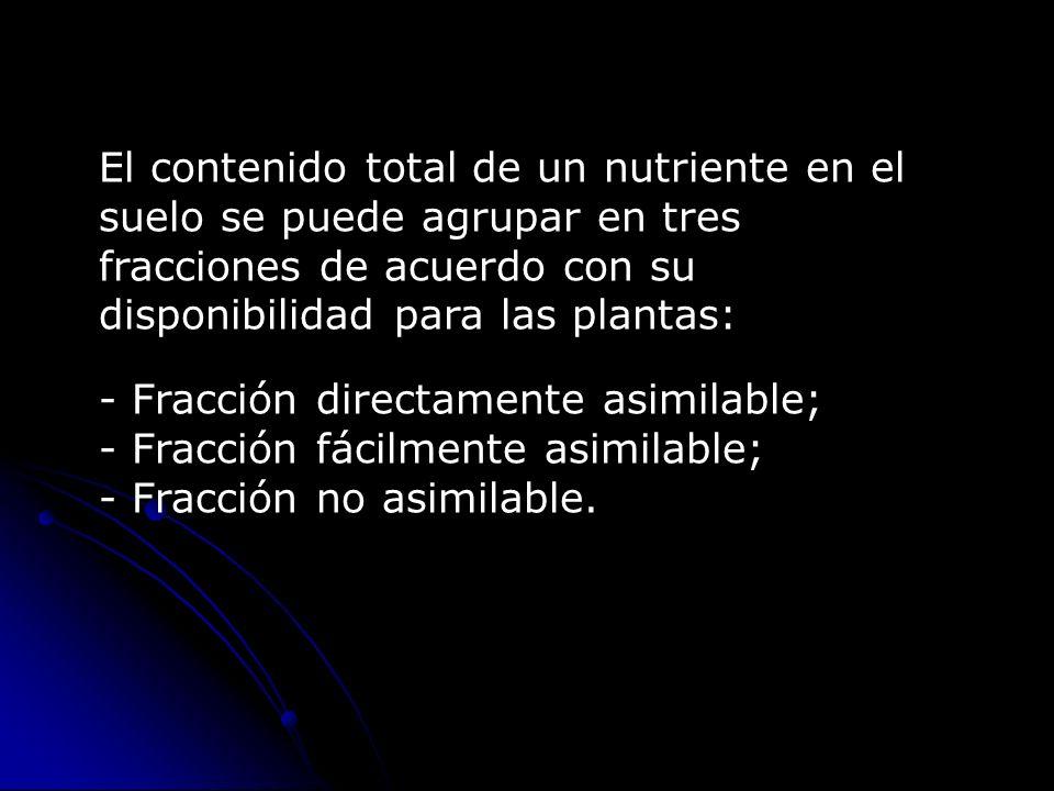 El contenido total de un nutriente en el suelo se puede agrupar en tres fracciones de acuerdo con su disponibilidad para las plantas: