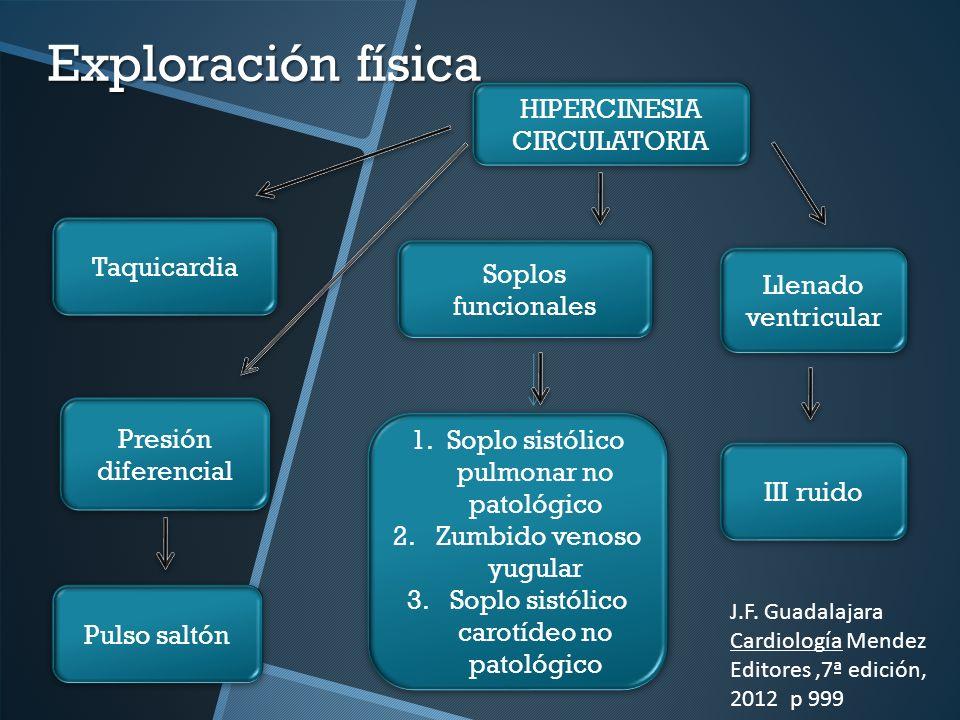 Exploración física HIPERCINESIA CIRCULATORIA Taquicardia
