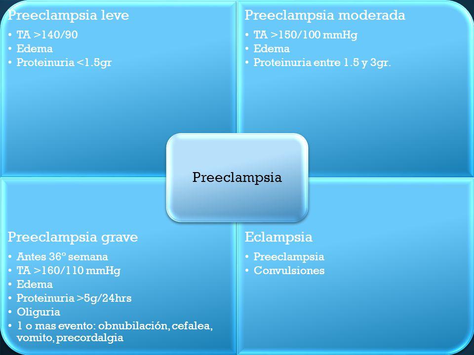 Preeclampsia Preeclampsia leve. TA >140/90. Edema. Proteinuria <1.5gr. Preeclampsia moderada. TA >150/100 mmHg.