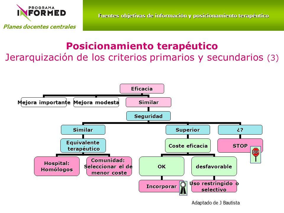 Fuentes objetivas de información y posicionamiento terapéutico