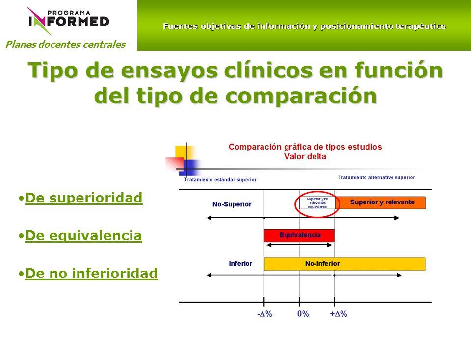 Tipo de ensayos clínicos en función del tipo de comparación