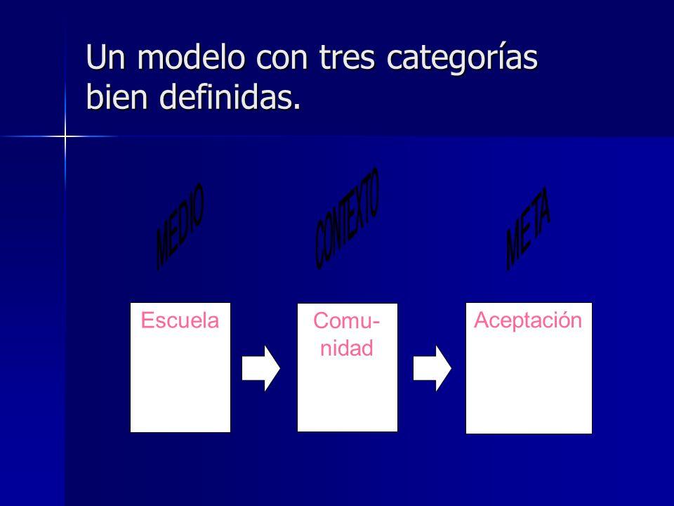 Un modelo con tres categorías bien definidas.