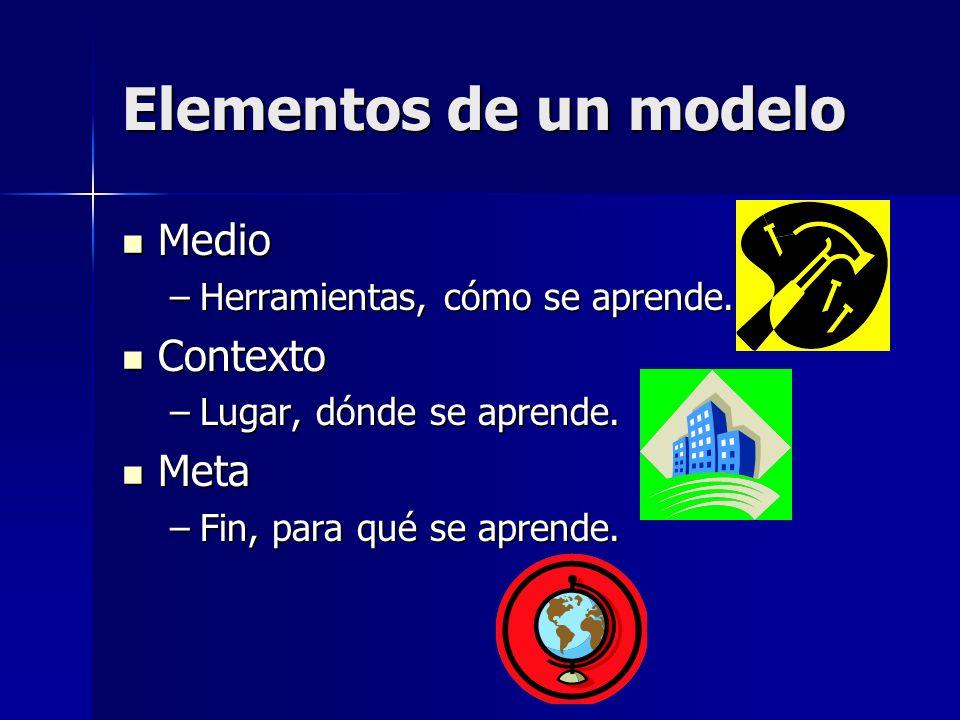 Elementos de un modelo Medio Contexto Meta