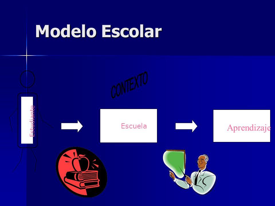 Modelo Escolar Aprendizaje Escuela Estudiante CONTEXTO Aprendizaje