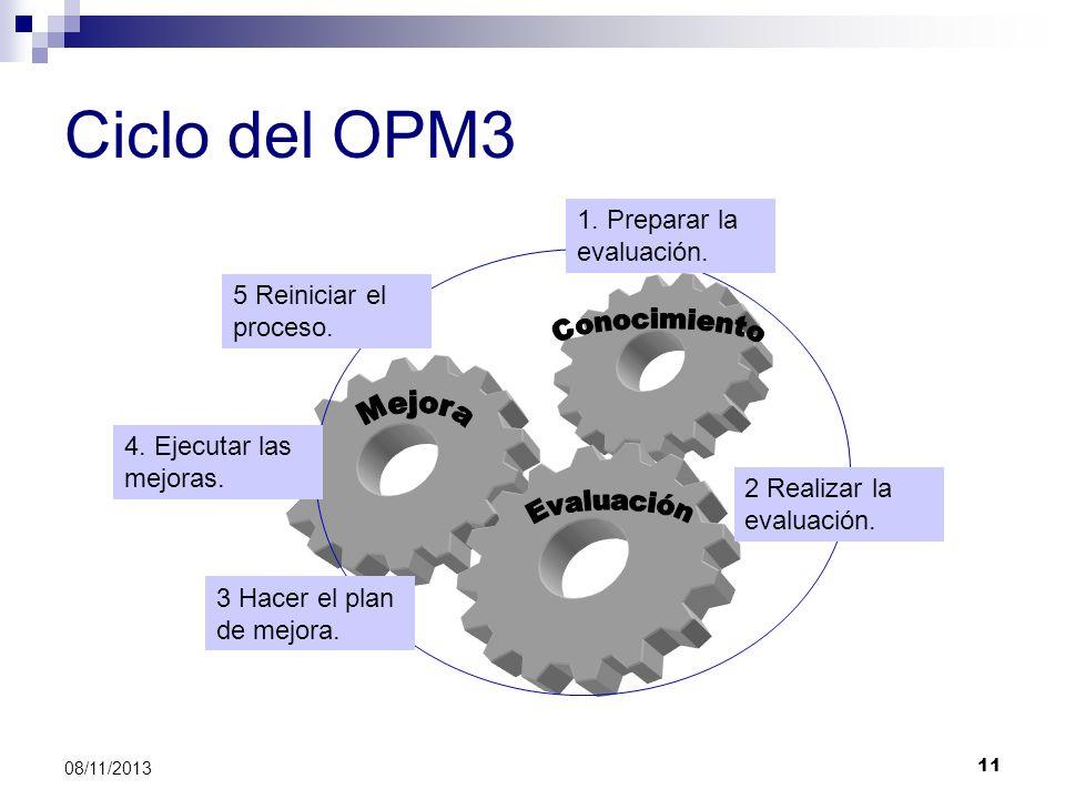 Ciclo del OPM3 1. Preparar la evaluación. 5 Reiniciar el proceso.
