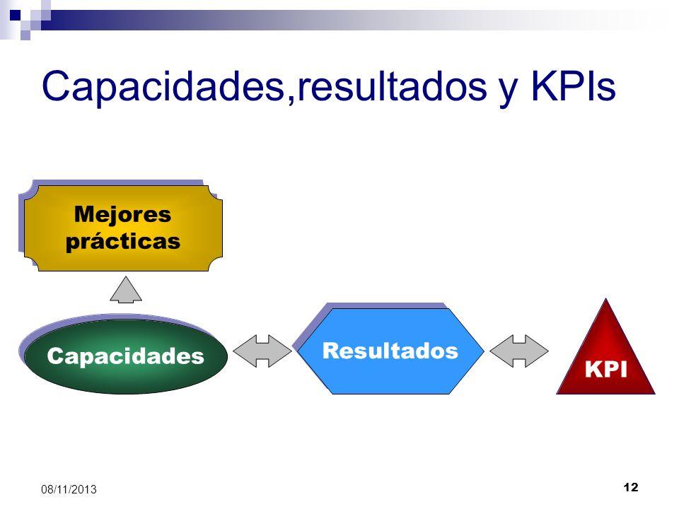Capacidades,resultados y KPIs