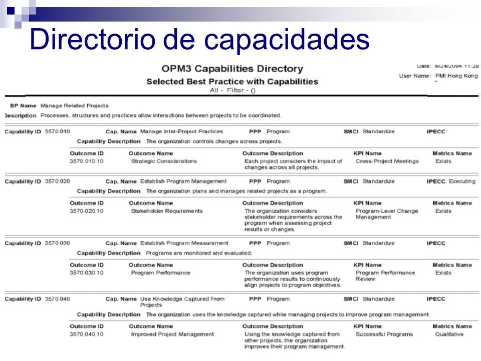 Directorio de capacidades