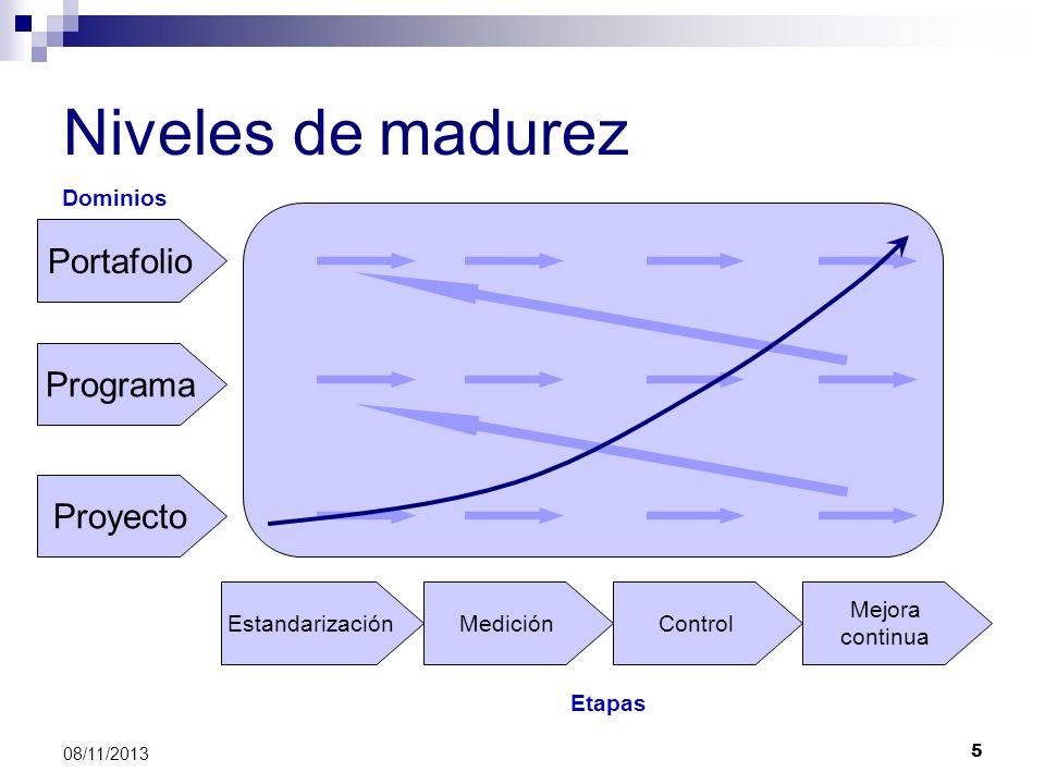 Niveles de madurez Portafolio Programa Proyecto Dominios