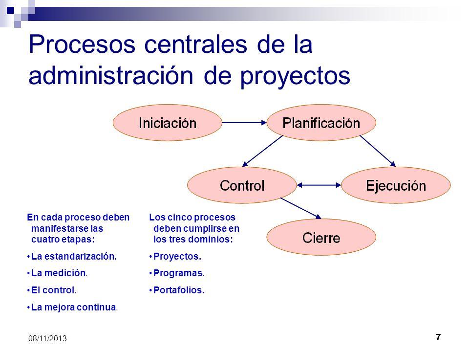 Procesos centrales de la administración de proyectos