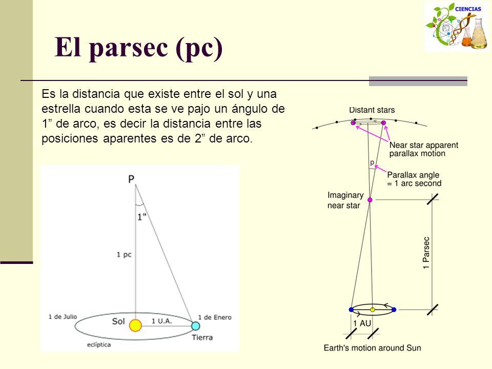 El parsec (pc)