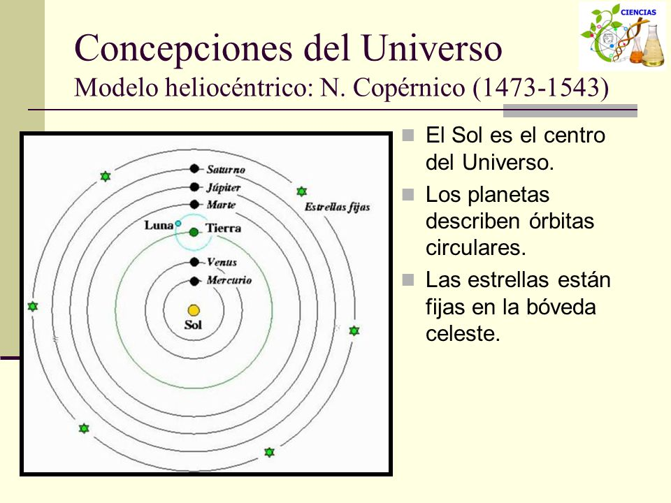 Concepciones del Universo Modelo heliocéntrico: N