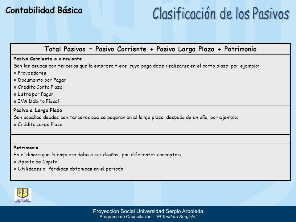 Total Pasivos = Pasivo Corriente + Pasivo Largo Plazo + Patrimonio